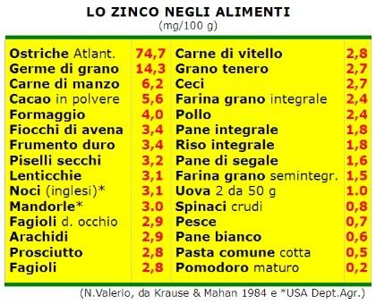Dieta ricca di zinco  Dieta dimagrante veloce