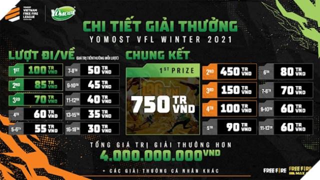 Yomost VFL Winter 2021 có tổng giá trị giải thưởng hơn 4 tỷ đồng: Khẳng định vị thế giải đấu chuyên nghiệp cấp cao nhất Free Fire Việt Nam 5