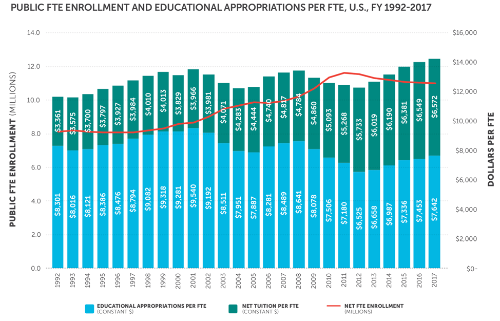 Chart showing Public FTE Enrollment and Educational Appropriations per FTE, U.S., FY 1992-2017
