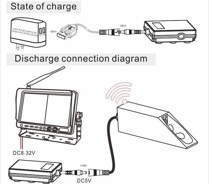 China 7inch 2.4GHz Digital Wireless Reach Trucks Camera