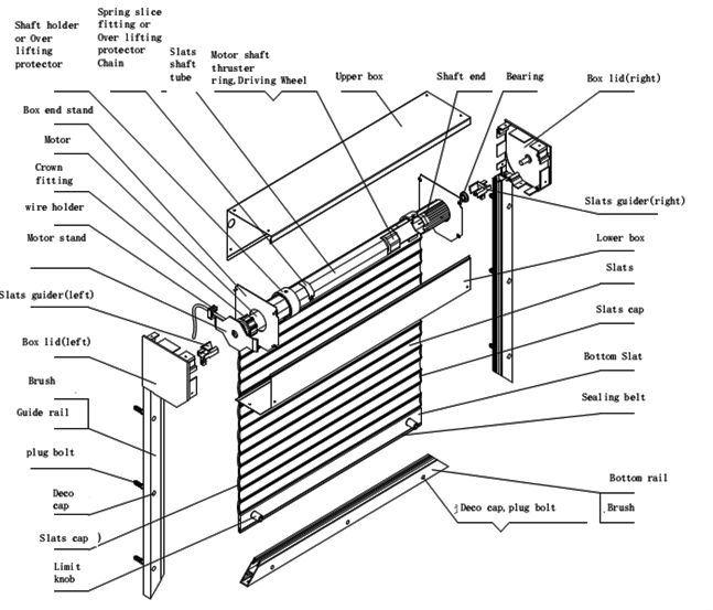 China Winder Box of Roller Shutter Parts/Window Shutter