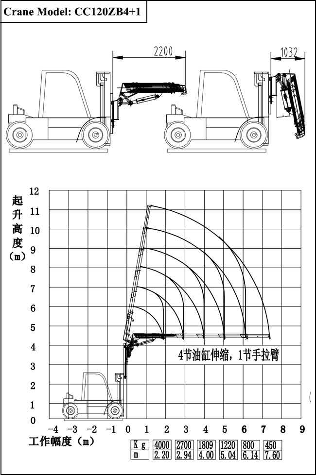 China Knuckle Boom Hydraulic Forklift Fly Jib Crane for