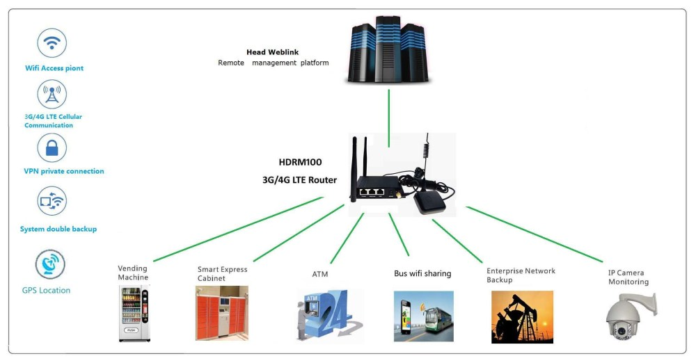 medium resolution of new industry router for mobile wifi hotspots with sim card