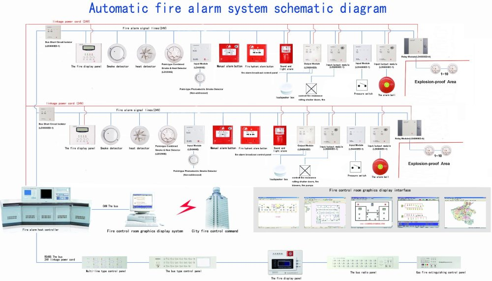 medium resolution of addressable fire alarm system panel controller linkage type