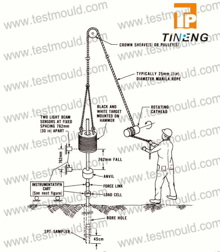 China Manual Operated Standard Penetration Test Spt