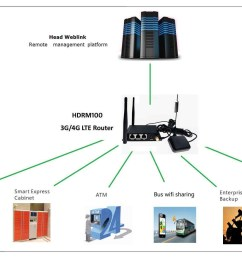 high power and long range indoor wifi wireless cpe wifi access point industrial 3g 4g lte wifi [ 2186 x 1142 Pixel ]