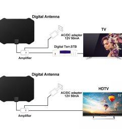 high gain tv antenna indoor best buy [ 1000 x 1000 Pixel ]