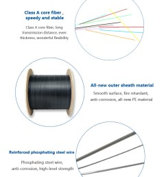 ftth fiber optic cable of 180 core gyty53 [ 790 x 1024 Pixel ]