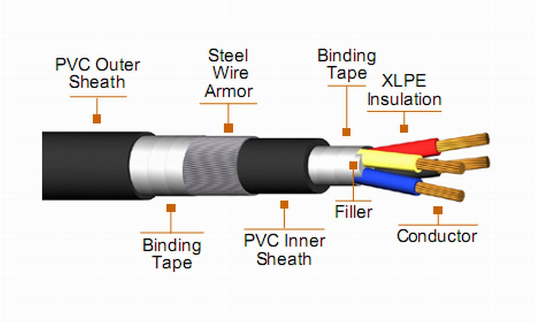 China Power Cable (CU/XLPE/SWA/PVC) Photos & Pictures - made-in-china.com