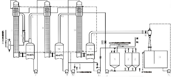 China Multi-Effect Fall-Film Vacuum Evaporator (SJN-1000