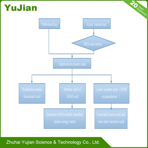 small resolution of china key management structure picture with the medium of ic card system china development system proprietary technology