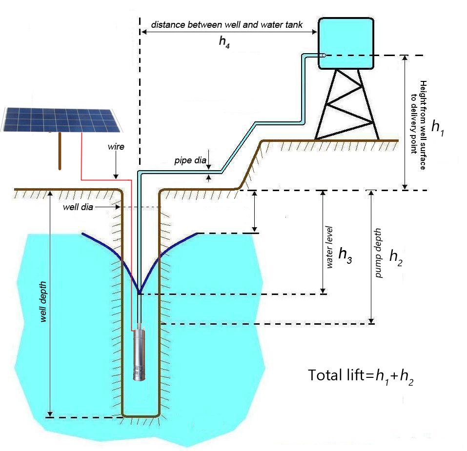 hight resolution of 24v dc solar home water pump s122t 20
