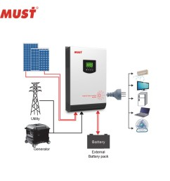 china must solar dc to ac power off grid 5000w solar inverter china hybrid solar inverter pure sine wave solar inverter [ 1000 x 1000 Pixel ]