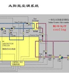 solar air conditioner [ 1297 x 629 Pixel ]