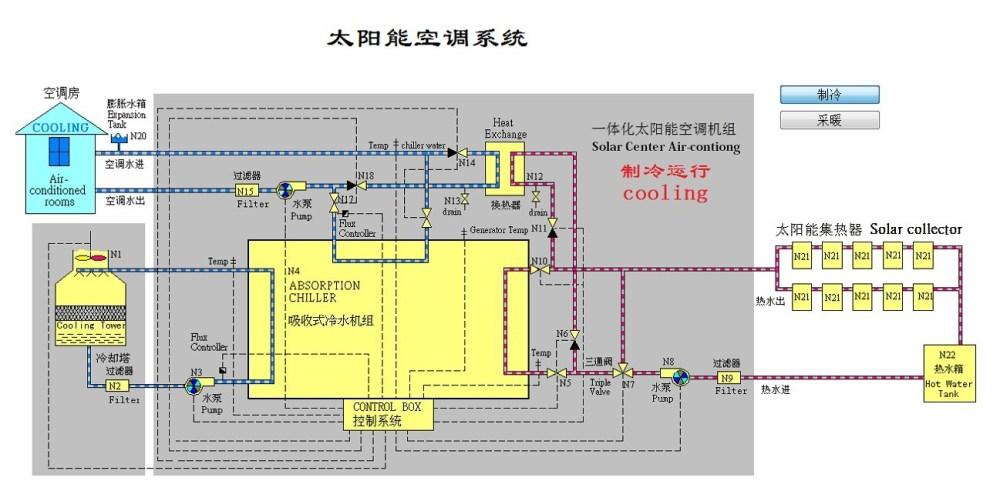 medium resolution of solar air conditioner