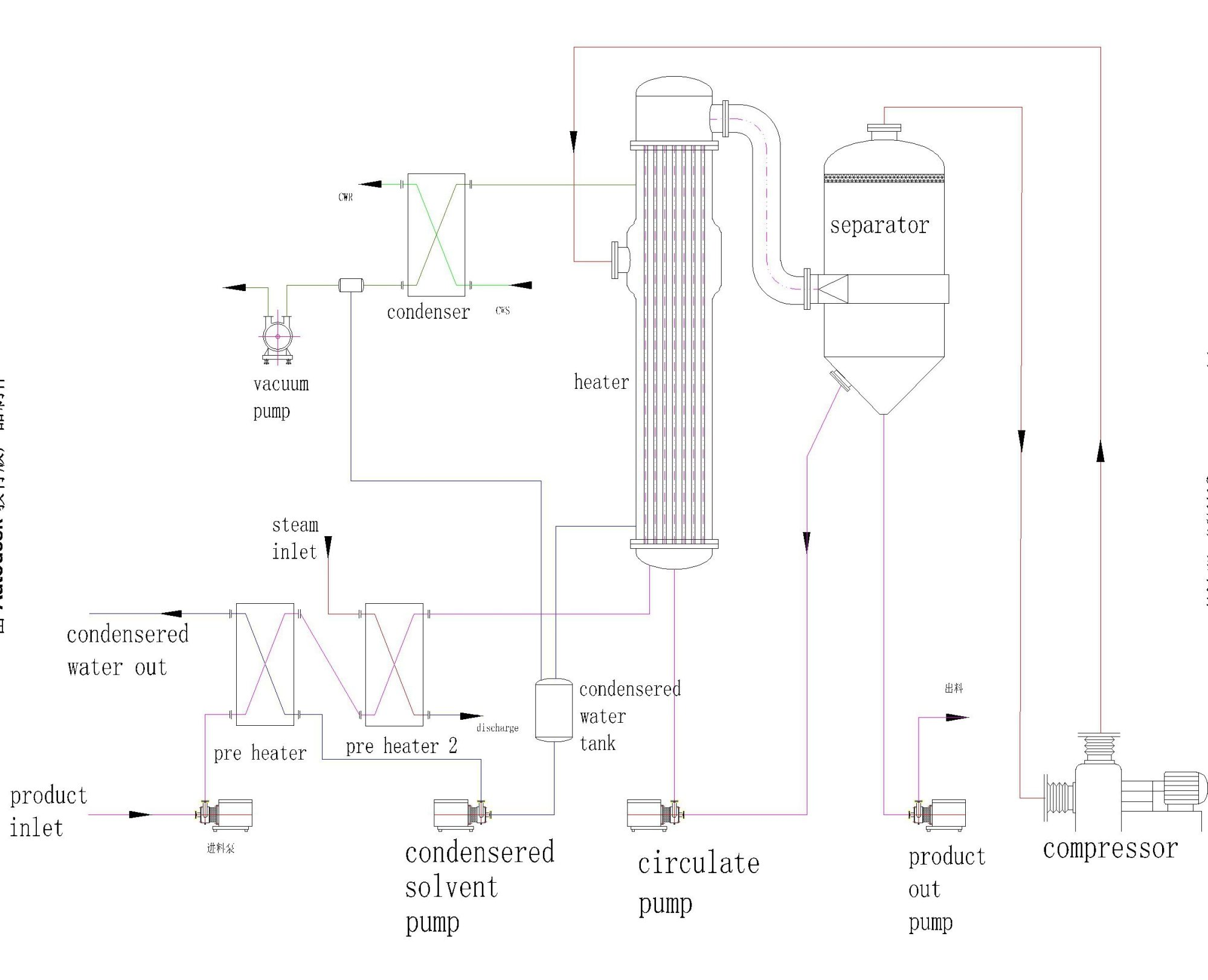 hight resolution of mvr concentrator