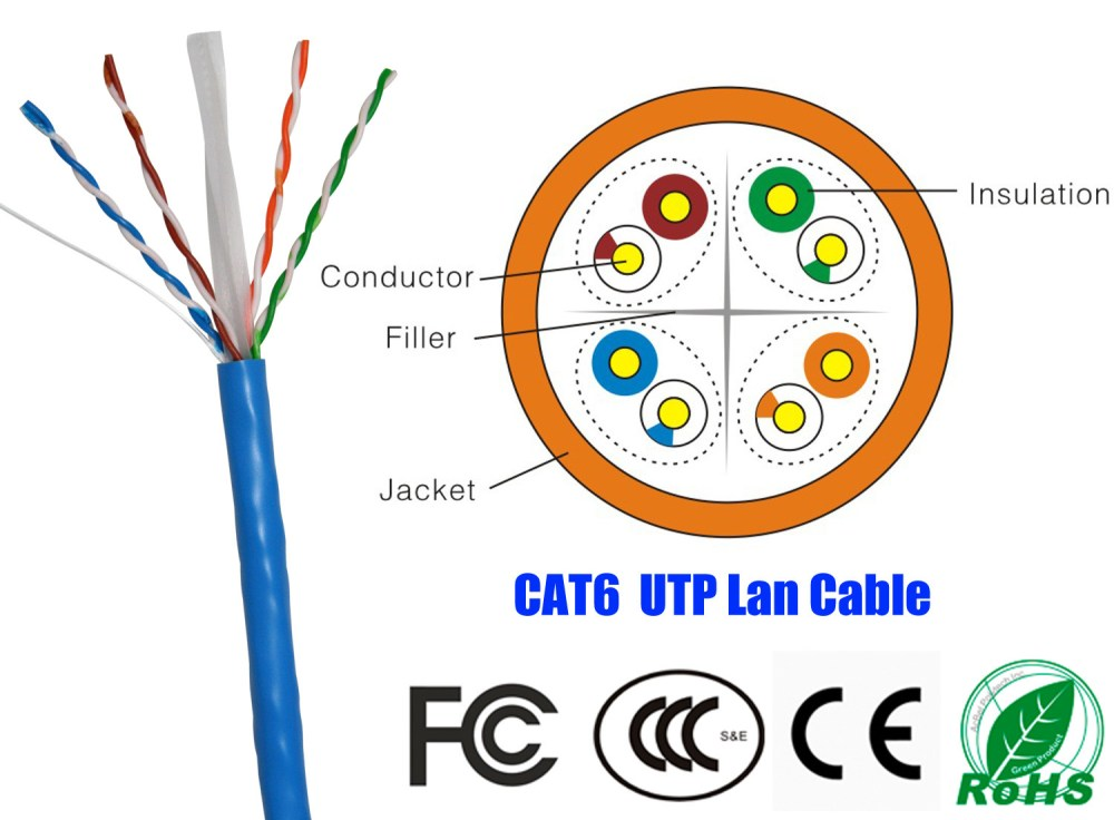 medium resolution of cat 5 cable color code diagram likewise cat 5 crossover cable