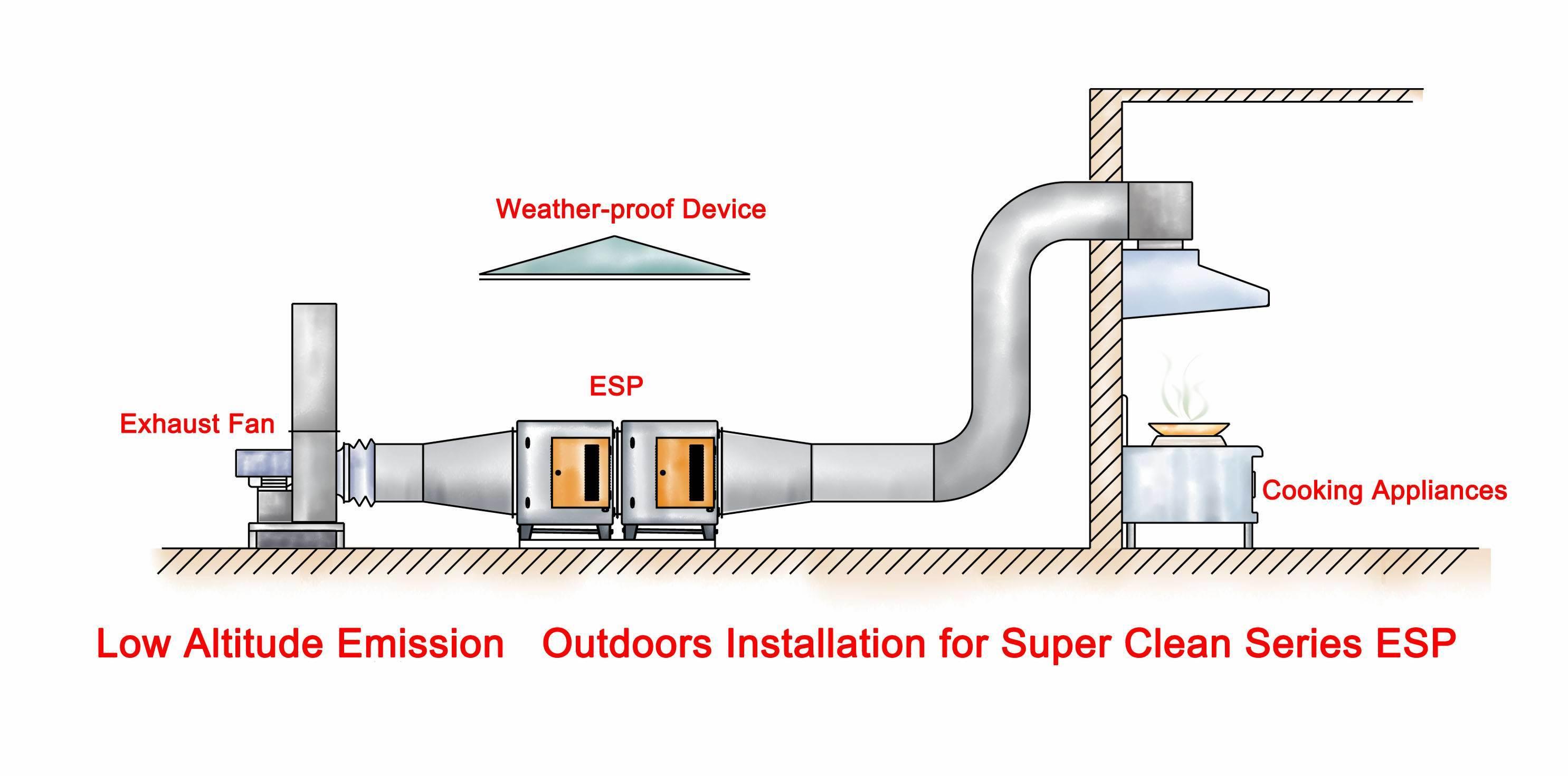 Exhaust Exhaust Ventilation