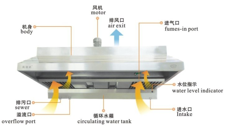Kitchen Oil Mist Purifying Machine China Commercial Hood