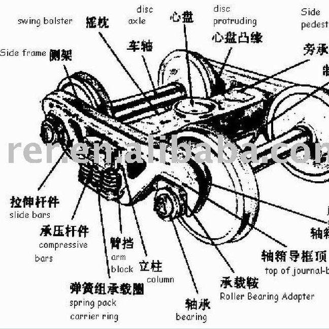 China Aar Certificate Railway Bogie for Freight Wagon
