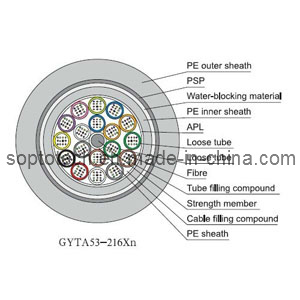 China GYTA53 Outdoor Direct Buried Fiber Optic Cable