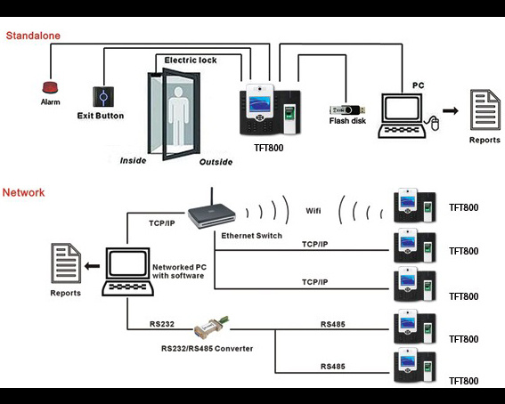China Biometric Fingerprint Access Control Device Support