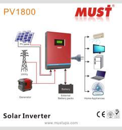 solar power inverter 4kw 48vdc in hot sales [ 2492 x 2492 Pixel ]