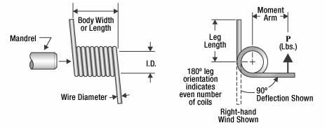 Vario muelle de torsión modificado para requisitos