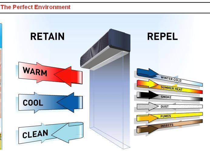 function of air curtain | Functionalities.net