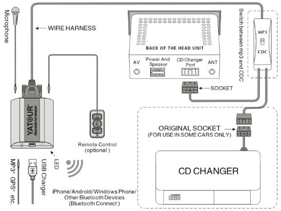 vauxhall vectra stereo wiring diagram working of jvm with china cd30 bluetooth adapter to car radio for opel - adapter, kit