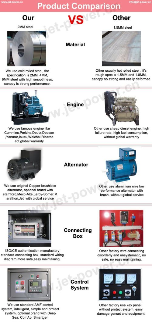 small resolution of one year or 1000 hours diesel generator set whichever reach first from exfactory date 1 during the guarantee period