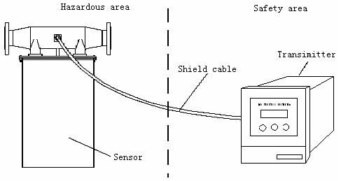 Mass Flow +Volume Flow+Density +Temperature Indicator Mass