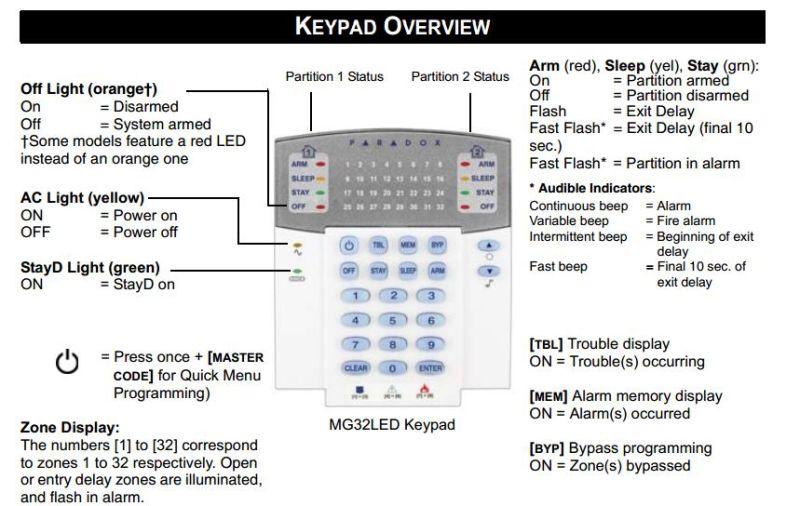 China 32-Zone LED Display Keypad Module for Alarm Host
