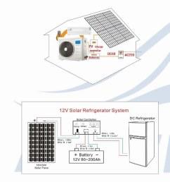 purswave 1 5hp dc solar air conditioner 48v 72v [ 750 x 1064 Pixel ]