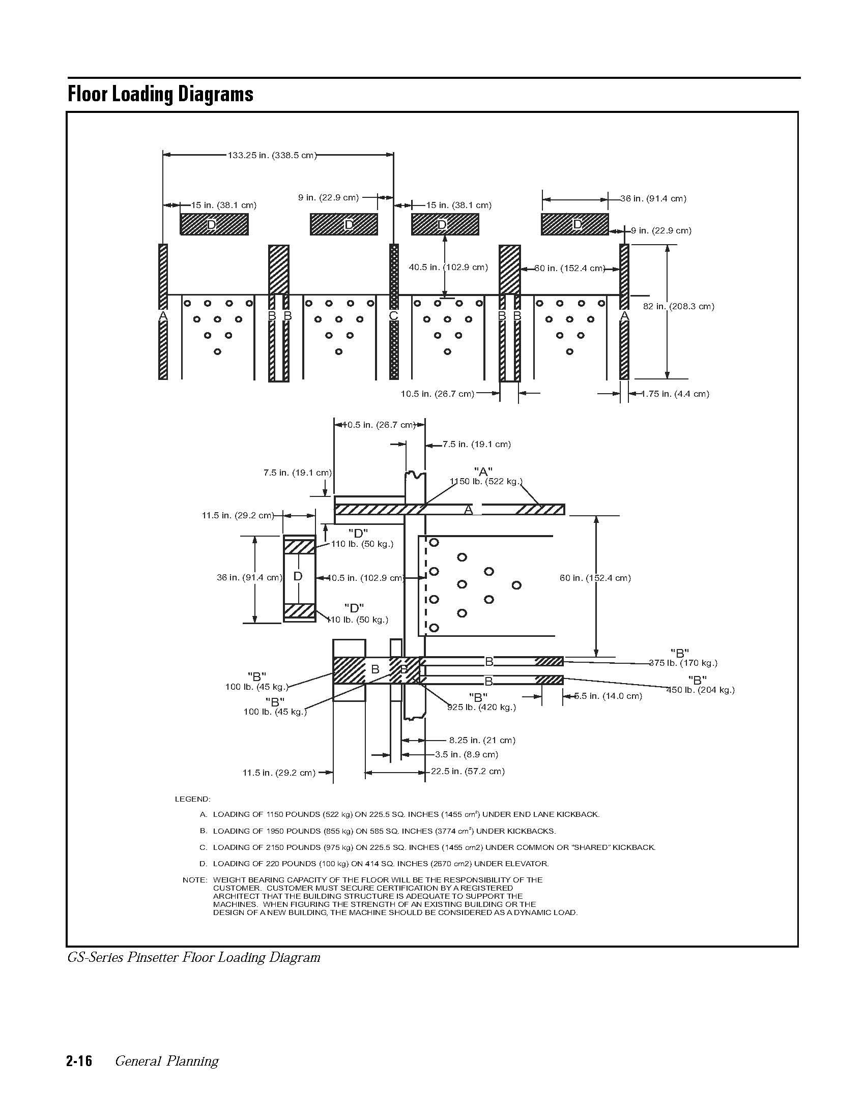 bowling lane dimensions diagram 1997 vw jetta fuel pump wiring floor loading diagrams oasis amusement gaming inc