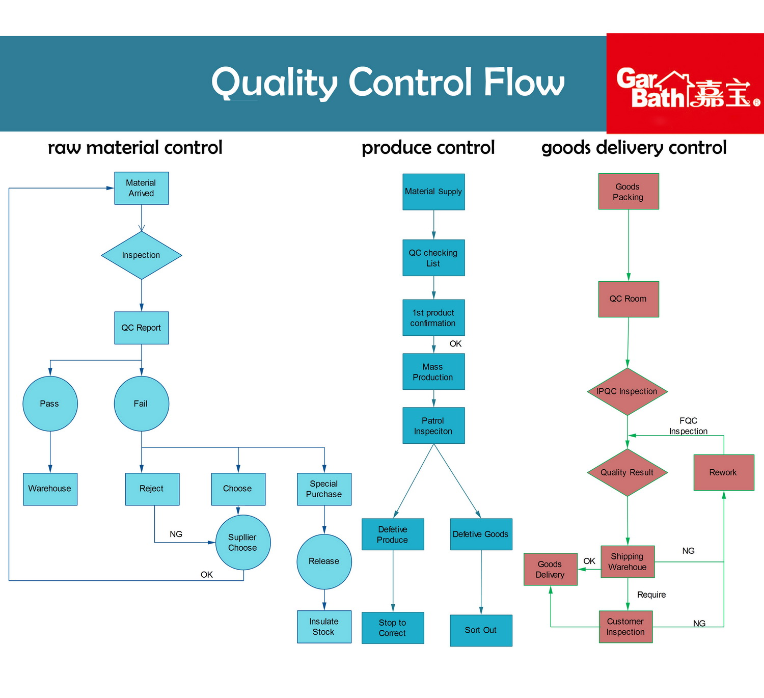 hight resolution of qc process flow chart us oil storage reportquality flow diagram 20