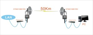 China 50km Microwave Wireless AV Transmission, Cofdm