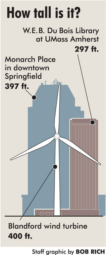 State To Construct 400 Foot Tall Wind Turbine On Mass Pike Land In Blandford
