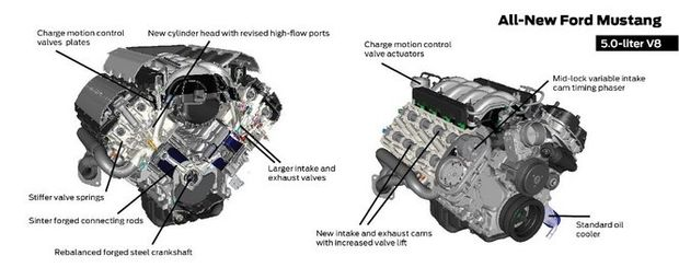Ford: 5.0-liter V8 anchors 2015 Mustang engine lineup