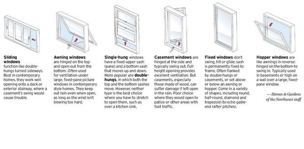 Architectural detail: Know your window styles: Sliding