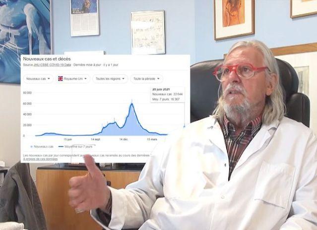 Le Pr Didier Raoult constate que le taux de mortalité chez les vaccinés et les non-vaccinés est le même