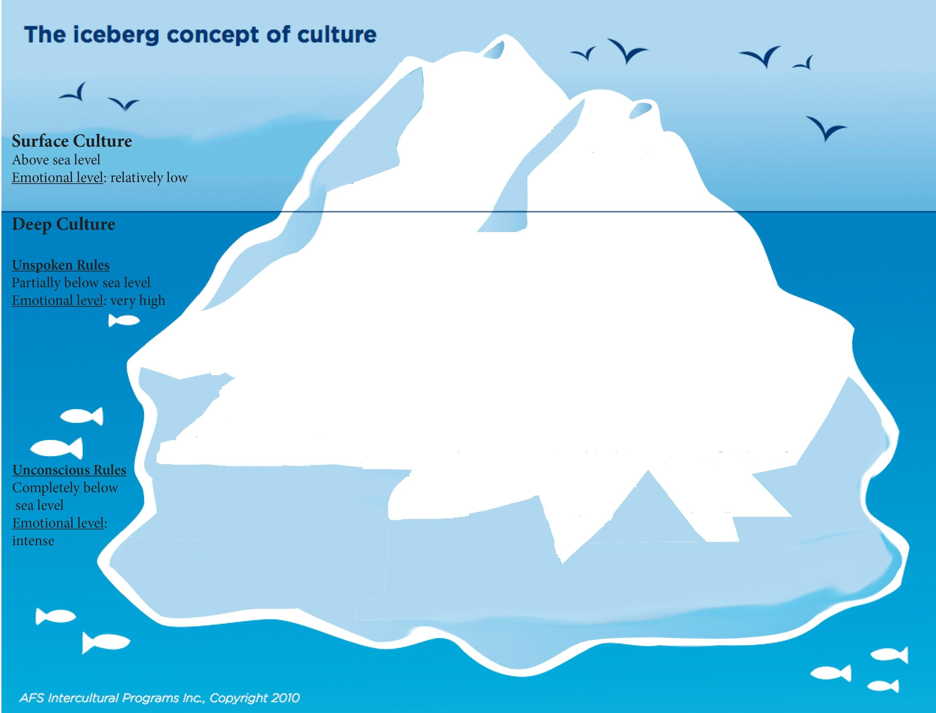 Iceberg Concept Of Culture Images And S