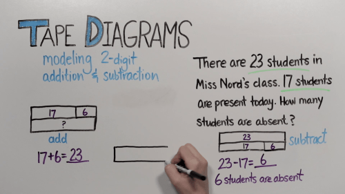 small resolution of tape diagrams 2 digit addition and subtraction grade 2 good to know pbs