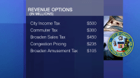 Video: June 11, 2015 - Could There be a City Income Tax ...
