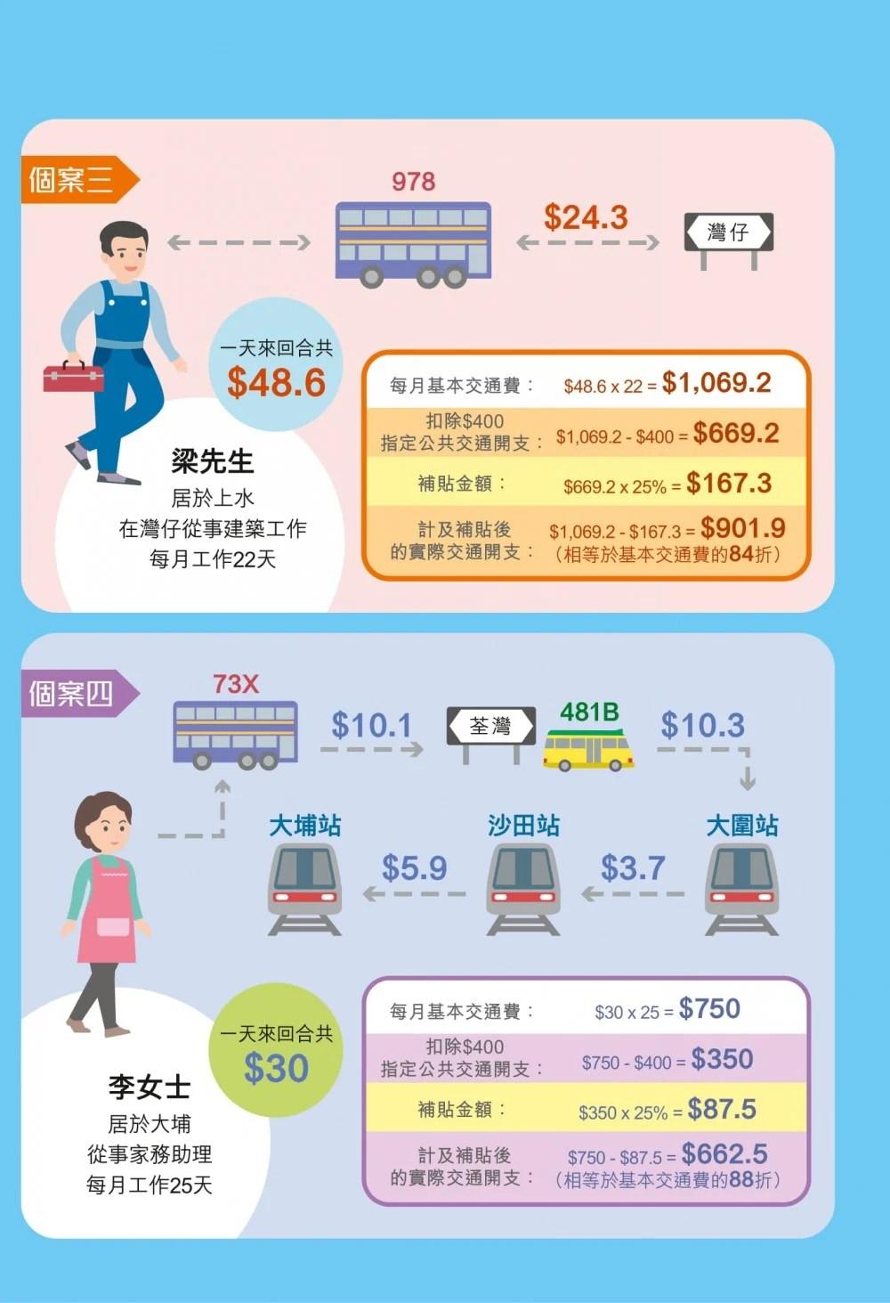 政府推公共交通費用補貼計劃!每月交通費超過400元即可申請~上限$300! | HolidaySmart 假期日常