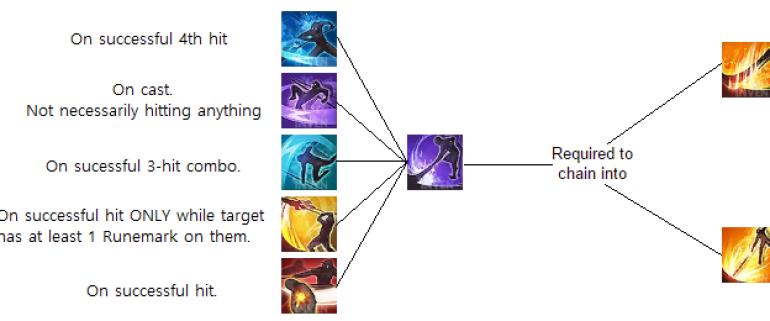 tera sorcerer chain skills guide