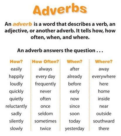 What is an Adverb | List of Adverbs | Adverb List