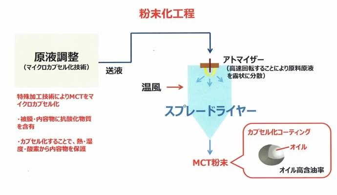 MCTパウダー 粉末化工程