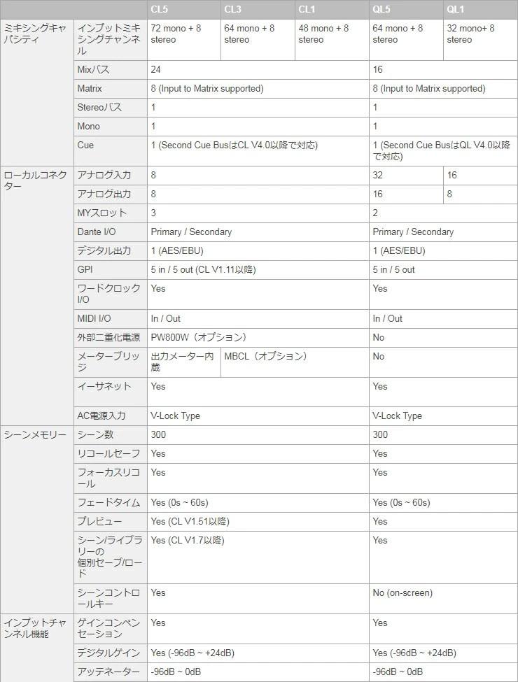 WestMusic: The Yamaha QL5 Digital mixing console Yamaha