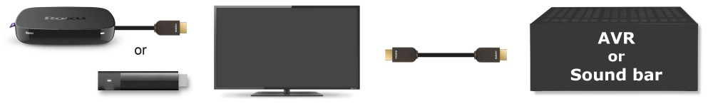 medium resolution of roku player with hdmi or streaming stick connecting to tv and tv connecting to audio video